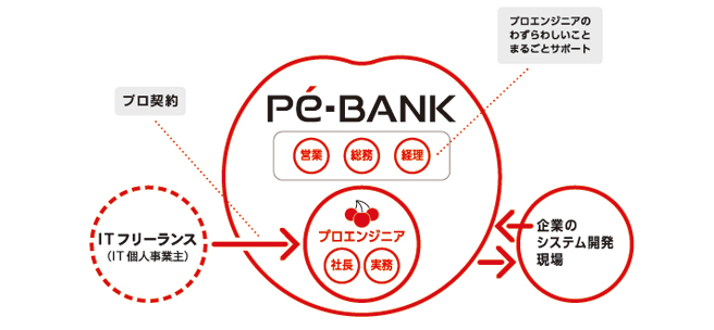 「pebank」の画像検索結果