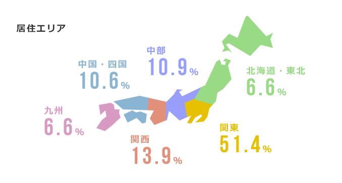 居住エリア:北海道 6.6%、中部 10.9%、関東 51.4%、中国・四国 10.6%、関西 13.9%、九州 6.6%