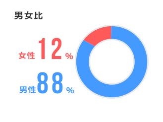 男女比:女性12%、男性88%