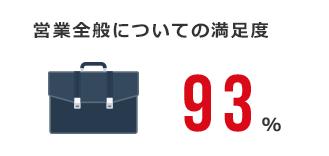 営業全般についての満足度:93%