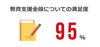 教育支度全般についての満足度:95%
