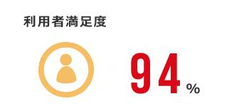 利用者満足度:94%