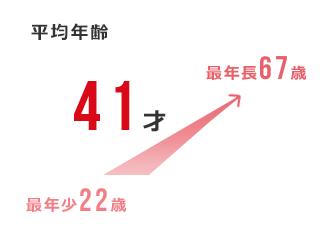 平均年齢:41才 最年少:22歳 最年長:61歳