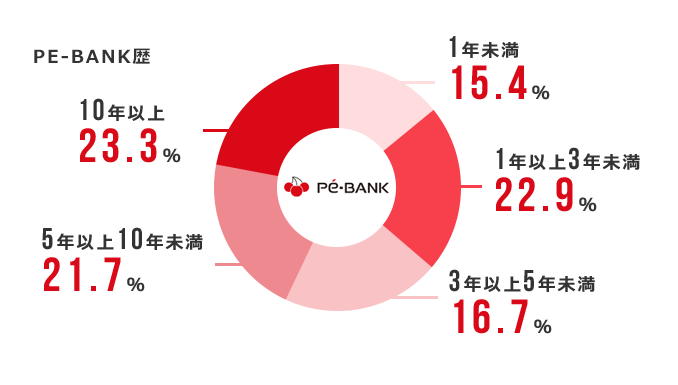 PE-BANK歴:1年未満 15.4%、1年以上3年未満 22.9%、3年以上5年未満 16.7%、5年以上10年未満 21.7%、10年以上 23.3%