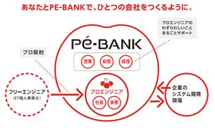 あなたとPE-BANKで、ひとつの会社をつくるように。