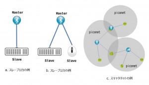 図1. クラッシクBluetooth トポロジー