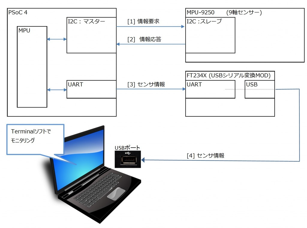 飯田さん図表11