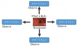 BLE講座05